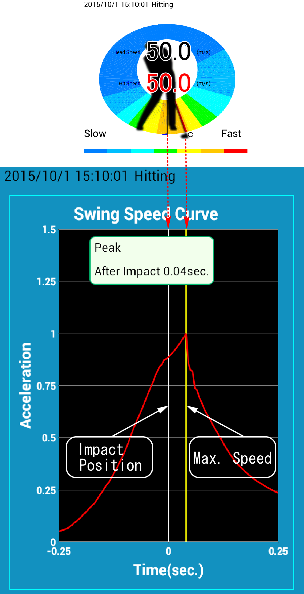 SmartShot Max. Speed After Impact