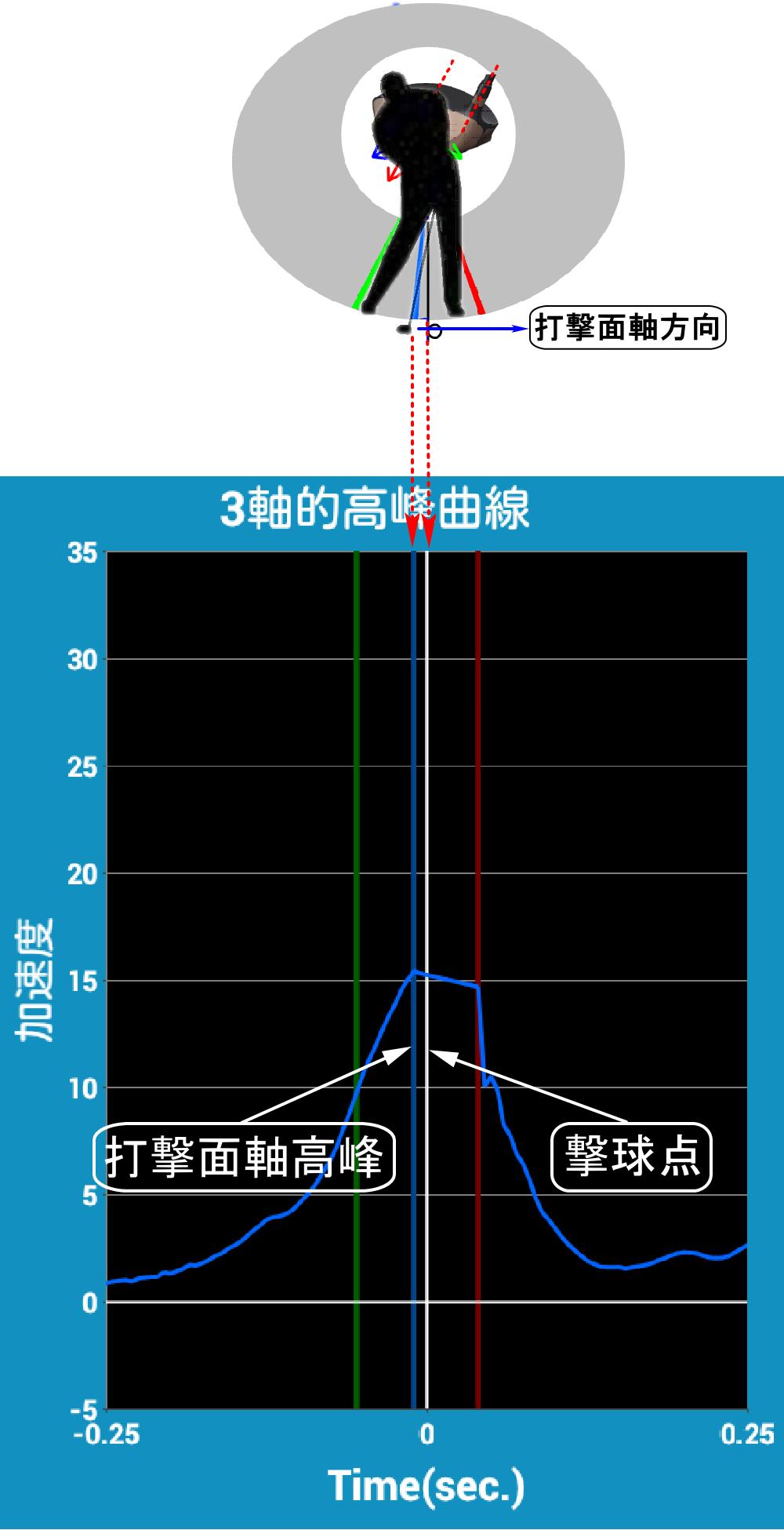SmartShot的打击面轴方向的挥杆速度及及高峰点