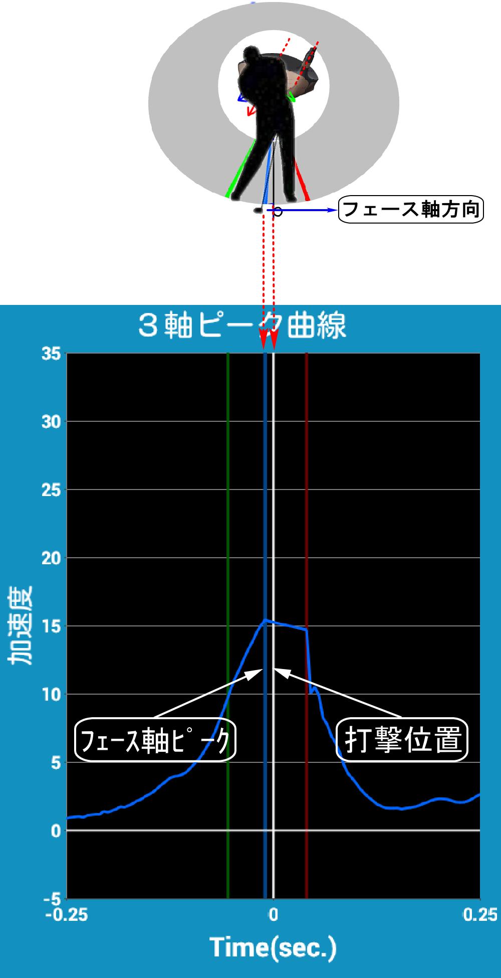 SmartShotのフェース軸方向の速度とピーク
