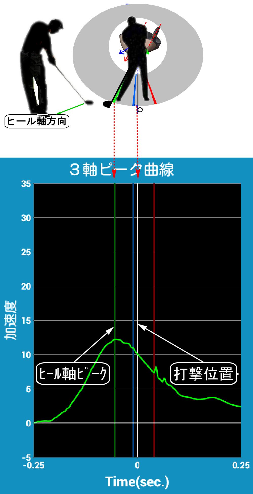 SmartShotのヒール軸方向の速度とピーク