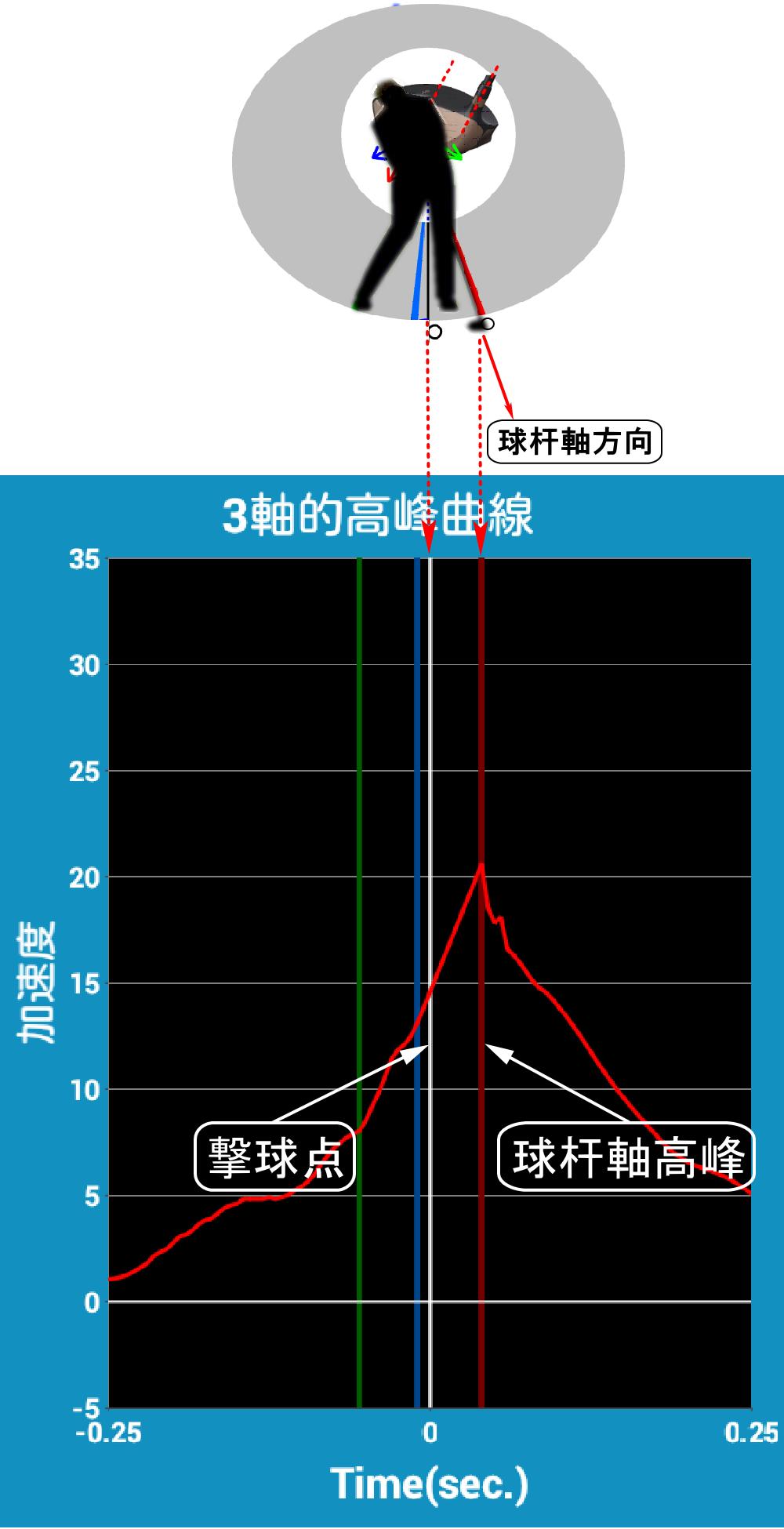 SmartShot的杆轴方向的挥杆速度及高峰点