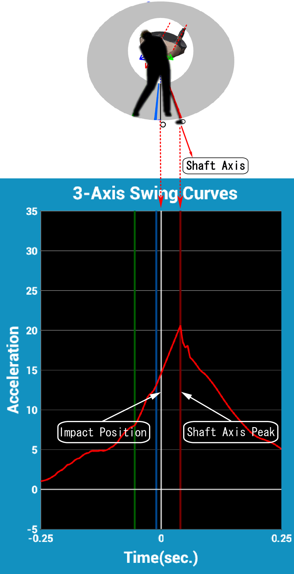 SmartShot Speed and Peak at Shaft Axis