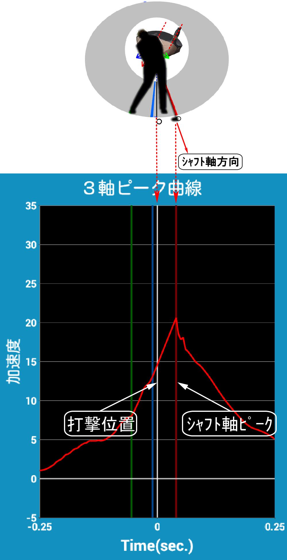 SmartShotのシャフト軸方向の速度とピーク