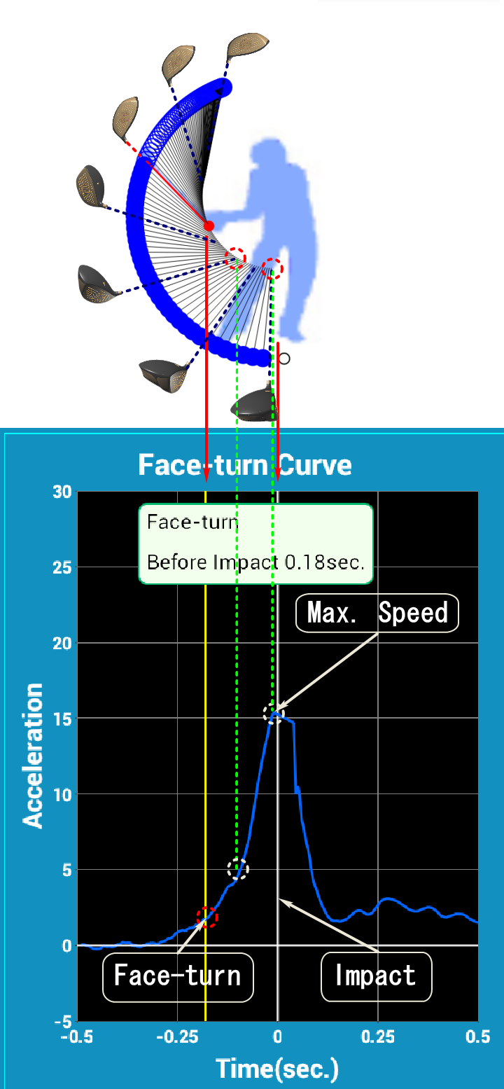 SmartShot Face-turn Position